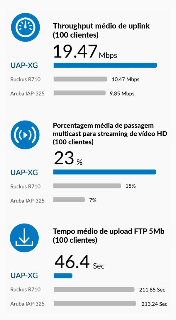 Comparativo desempenho UniFi UAP-XG x Ruckus 710 x Aruba IAP-325